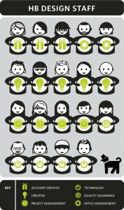 Infographic showing HB Design staff and their roles. Illustration by Leslie Worth.