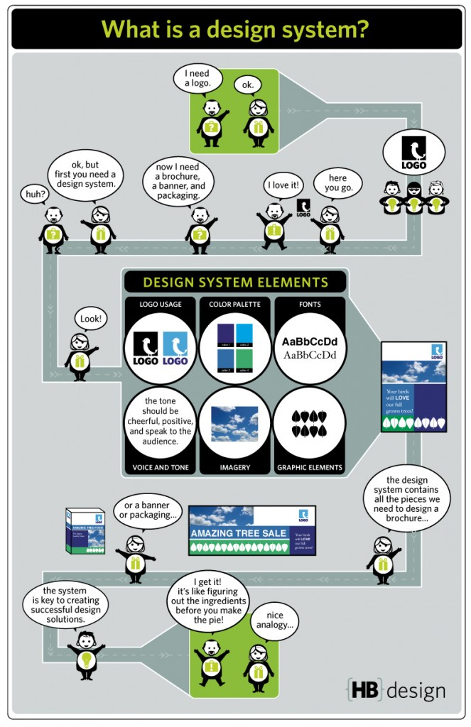infographic explaining what a design system is